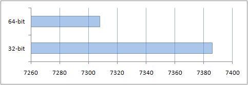 Сравнение производительности 32 bit и 64